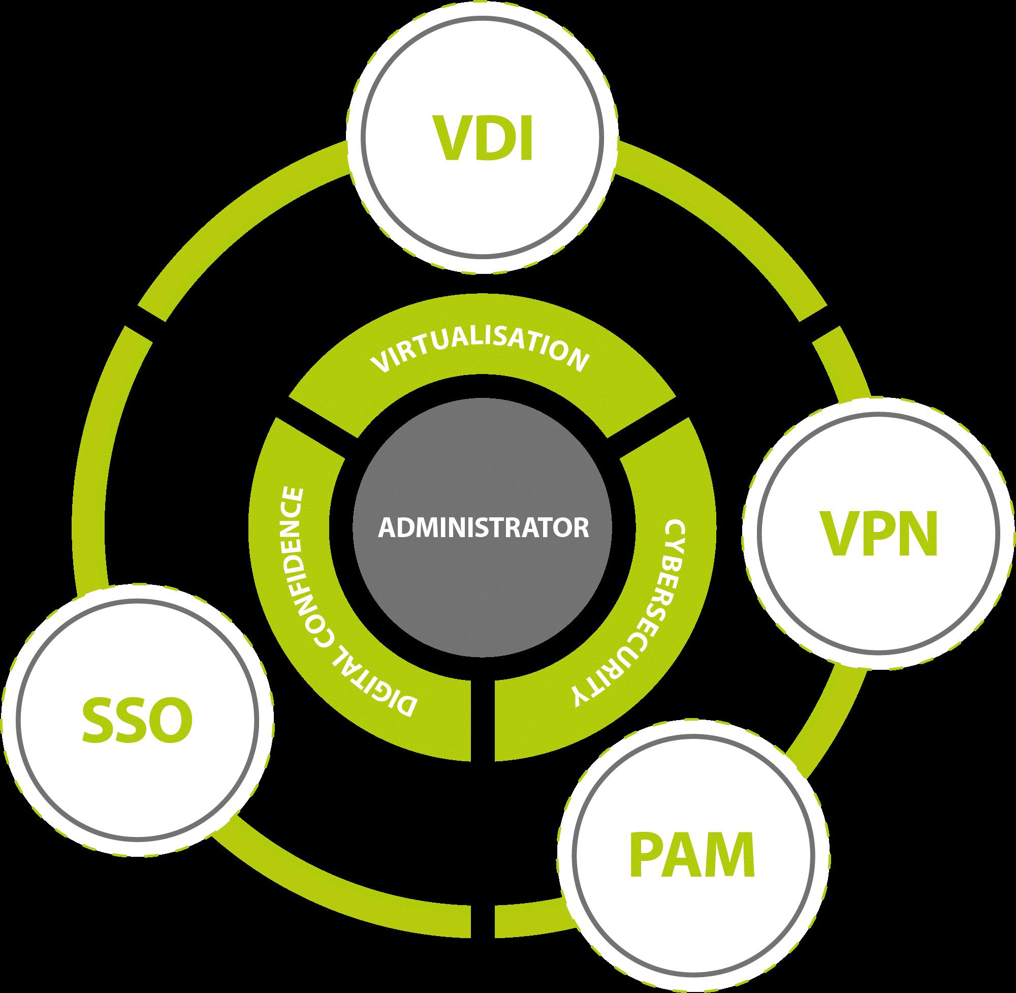 Cleanroom-PAM-VDI-SSO-VPN