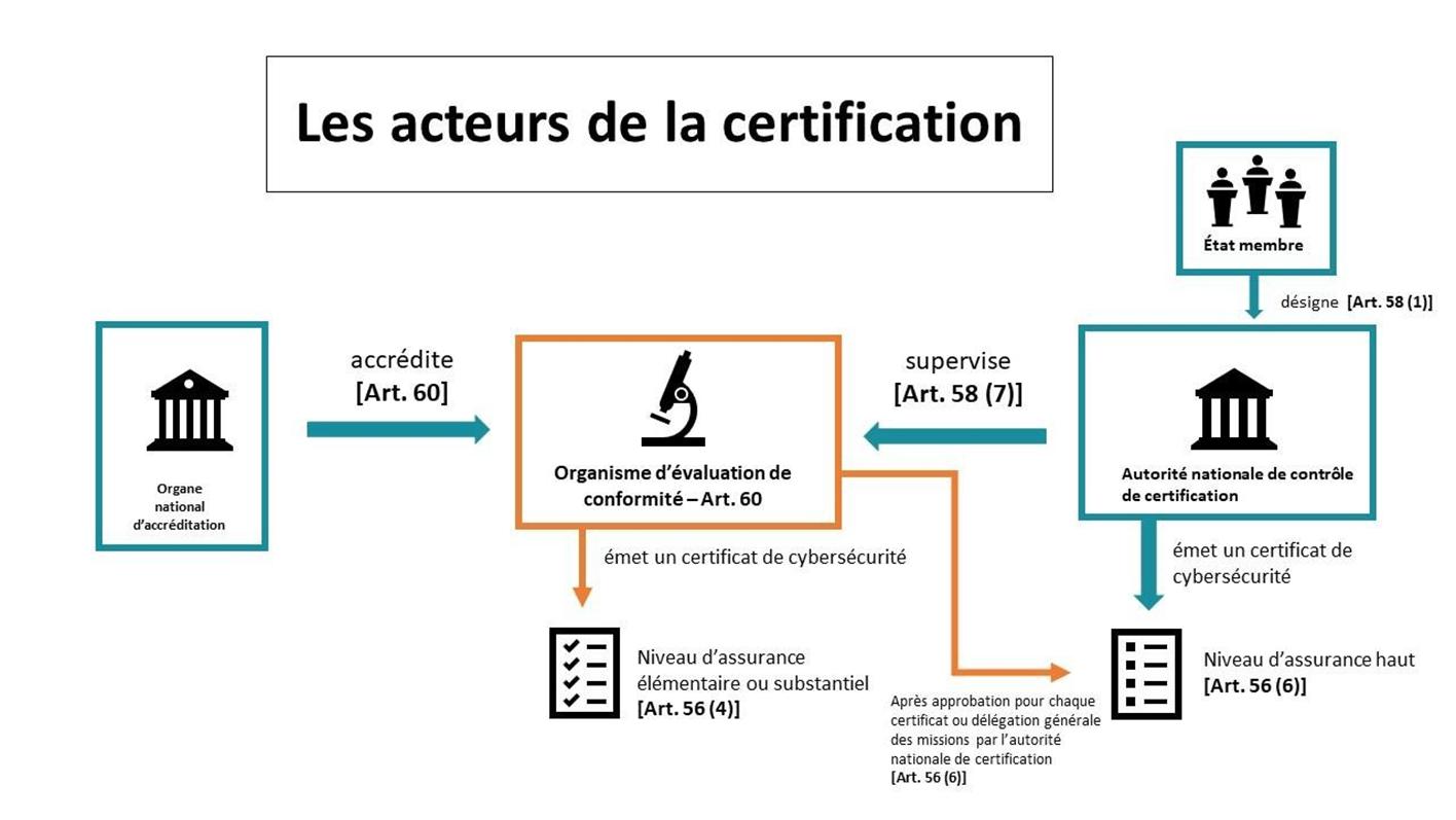 Les acteurs de la certification