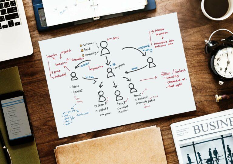 Organizational agility and improvement of employee movement process